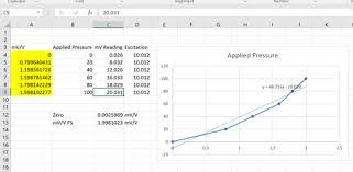 How To Build A Calibration Curve