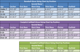 Baseball Glove Sizing Youth Images Gloves And Descriptions