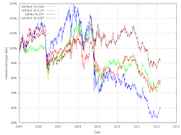 Gbp Eur Chart Pound To Euro Rate Tradingview
