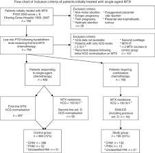 External Validation Of Serum Hcg Cutoff Levels For