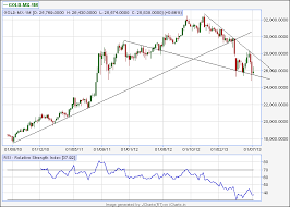 Gold Mcx Weekly Technical Analysis Brameshs Technical