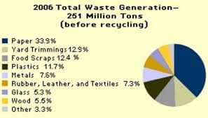 Reuse paper bags several times before recycling