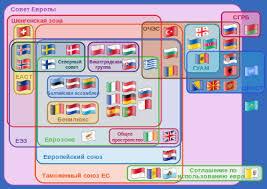 Европа Википедия Участие стран в европейских договорах и организациях