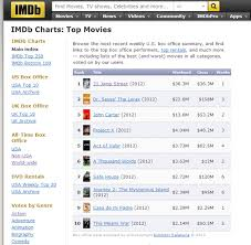 best sites for checking top movie charts imdb charts imdb charts the internet movie