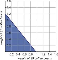 weight of coffee graph is teacher made