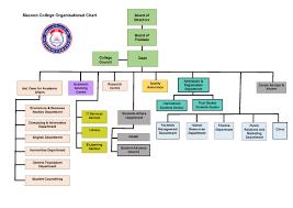 Purdue University Organizational Chart Mazoon College