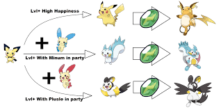 Minun Evolution Chart