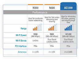 D Link Dwa 582 Ac1200 Wi Fi Pci Express Adapter Dlinkworks Com