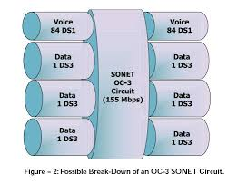 Oc3 Bandwidth Chart Sonet Networks Optical Carrier Topology And Cost 10gea Org