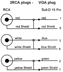 vga to rca wiring diagram vga wiring diagrams online bnc to rca
