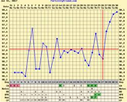 Basal Temp Chart Example Share Your Bbt Charts Trying To Conceive Forums What