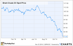 Investing Crude Oil Chart Crude Oil Prices 2015 What To Expect The Motley Fool