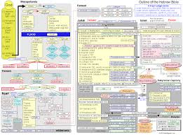 Genesis Timeline Chart Bible Mastery Tools