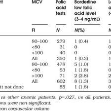 Low Folic Acid Levels According To Hemoglobin And Mean