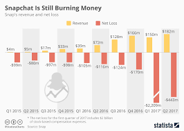 Chart Snapchat Is Still Burning Money Statista