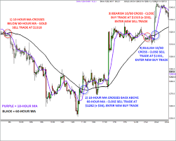 Trading Gold Trade Spot Gold Gold Price Forex Com