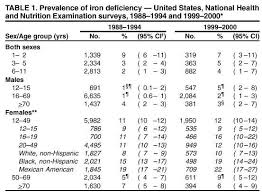 Blood Count Chart For Anemia Iron Deficiency Is A Cause Of Vitamin D Deficiency