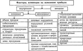 Отчет по практике садово парковое и ландшафтное строительство  Годовой план работы школы ГОУ СОШ 570 Невского