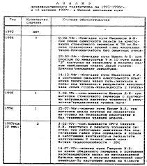 Отчет по производственной практике на Вихревской дистанции пути  Отчет по производственной практике на Вихревской дистанции пути Восточно Сибирской железной дороги МЧ 4 страница 6