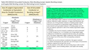 Grounding Electrode Conductor Size Chart Sizing The System Bonding Jumper Per The Nec On A Separately