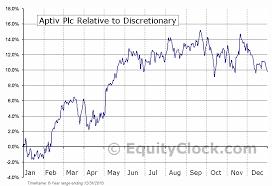Aptiv Plc Nyse Aptv Seasonal Chart Equity Clock