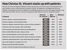 Christus St Vincent Trails State Nation In Patient