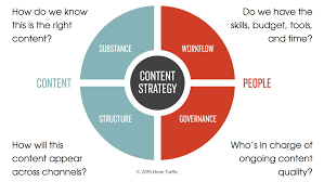 Whats The Difference Between Content Marketing Content Strategy