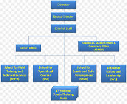 Philippine National Police Organizational Chart Police Cartoon Png Download 1331 1085 Free Transparent