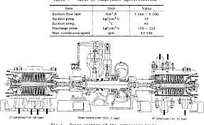 Centrifugal Compressor Impeller Design Pdf Pdf High Stability Design For New Centrifugal Compressor