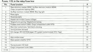 volvo fuse box in car wiring diagram expert volvo fuse box in car wiring diagram volvo fuse box in car