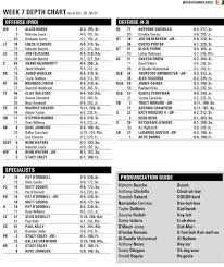 Wake Forest Depth Chart Canes Adjust Depth Chart After Loss Of Phillip Dorsett New