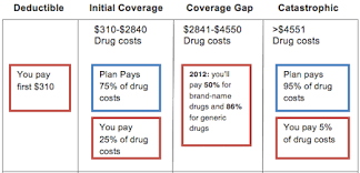 The Ins And Outs Of Medicare Open Enrollment Part 3