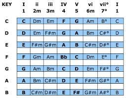 Nashville Number Chart Template Nashville Number System Made Easy Songchops