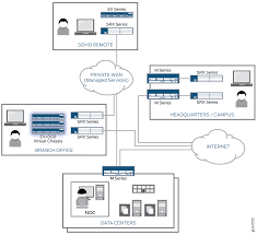 Vpn Design Considerations Branch Office Chassis Cluster Design Considerations