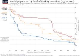 What Does The Chart Illustrate About American Indian Populations Fertility Rate Our World In Data