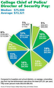 Police Salary Chart Eettmassey Licensed For Non Commercial Use Only Career Fair
