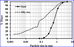 Grain Size Distribution Curves For Clay And Sand Download