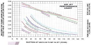 Vacuum Range Chart