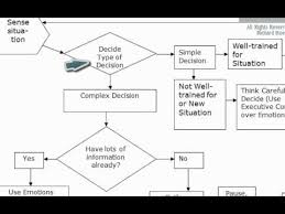 Decision Chart Example Decision Making Flow Chart