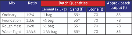 Cement Ratio Chart Guide To Concreting Speedy Services News