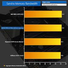 Motherboard Performance Chart Asus Rog Strix X570 E Gaming Motherboard Review Kitguru