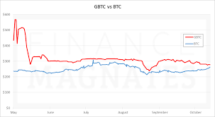 Gbtc Chart Shares Of Bitcoin Investment Trust Gbtc Come Within 6 Of