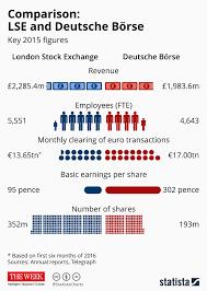 Chart Comparison Lse And Deutsche Börse Statista