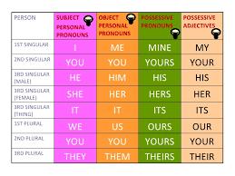 Possessive Pronouns Lessons Tes Teach