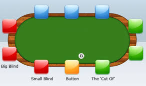 Poker Texas Holdem Table Positioning The Adventures Of A