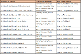 Prudential Build Chart Icici Prudential Amc Shuffles Fund Management Team After