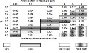 Unionized Ammonia Chart Ammonia In Ponds Is Deadly For Koi And Pond Fish What Is