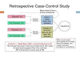 experimental design  outcomes 64 retrospective case control study