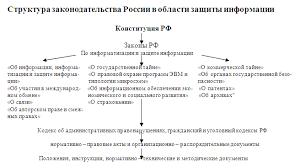 Реферат Федеральный закон Об информации и защите информации  Федеральный закон amp quot Об информации и защите информации amp