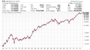 Disney Stock Price Chart Disney Stock Split History